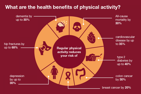What are the health benefits of exercise?